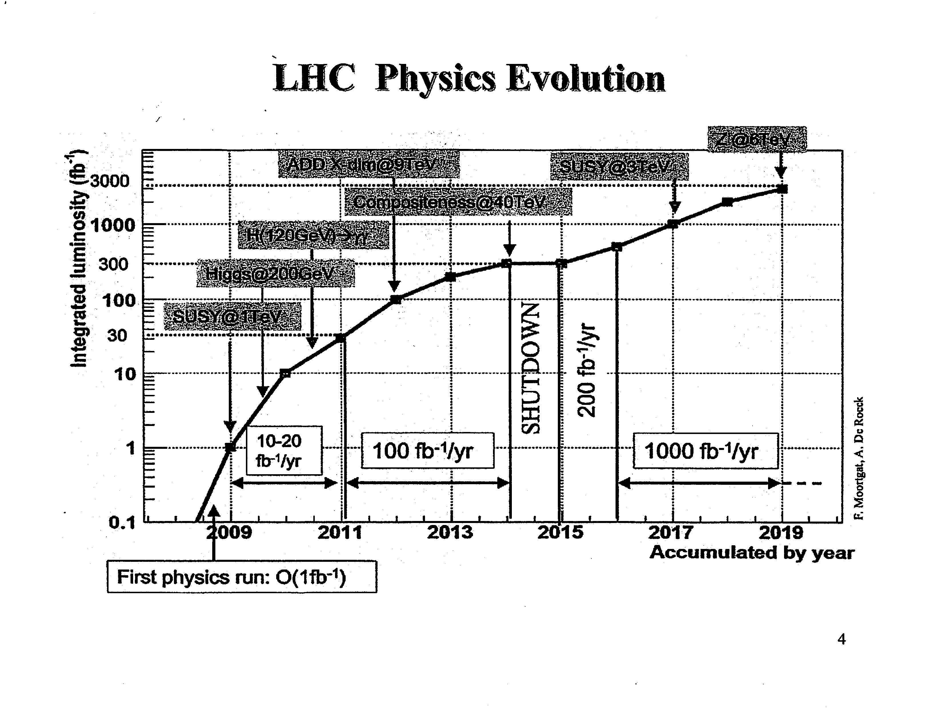 Timeline for possible LHC discoveries