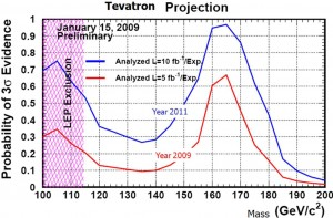 If the Tevatron experiments collect data through 2011, their chance of finding evidence for the Higgs particle is larger than 30 percent for most of the Higgs mass region of interest, 114 to 185 GeV/c2. A Higgs mass of 170 GeV/c2 already is excluded by the analysis of Tevatron data last summer (see plot below).