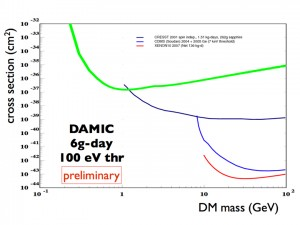 The upper limit on the cross section allowed for weakly interacting dark matter candidates as a function of mass. Preliminary results are shown in green and significantly extend the reach in the low mass region.
