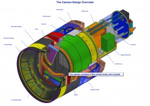 Design of the LSST camera, current as of Nov 2007. The LSST camera is designed to provide a wide field of view with better than 0.2 arcsecond sampling and spectral sampling in five or more bands from 400nm to 1060nm. The image surface is flat with a diameter of approximately 64 cm. The detector format will be a circular mosaic providing over 3 Gigapixels per image. The camera includes a filter mechanism and, if necessary, shuttering capability. The camera is positioned in the middle of the telescope. (Image credit: LSST Corporation)