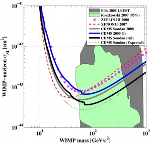 The curves dipping through this figure represent the results of several dark matter search experiments. The vertical scale represents the rate of WIMP scatters with nuclei while the horizontal scale is the mass of the WIMP. The gray line represents the 2008 results from the CDMS experiment. The blue line represents the most recent CDMS results. The solid black line represents the two results combined. The dotted black line represents the curve the combined results would have formed if CDMS had found no candidate events in 2009. The green and gray backgrounds represent areas that two theories of supersymmetry predict would contain dark matter.