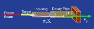 How to make neutrinos with a fixed target. Courtesy Fermilab.