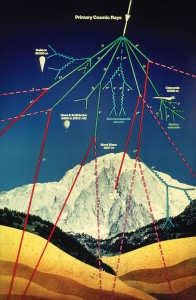 How cosmic rays collide with the Earth's atmosphere. Courtesy CERN.