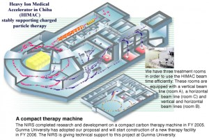 HIMAC in Chiba, Japan, was the first carbon-ion therapy center to take patients, in 1994. The accelerator sends carbon ions into three treatment rooms. Image courtesy of NIRS.
