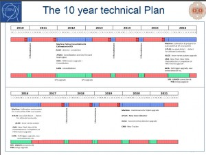 The LHC's 10 year plan. Image presented by  Steve Myers at ICHEP on July 26, 2010.