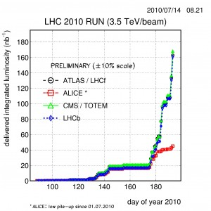 Integrated luminosity for LHC experiments through July 14, 2010.