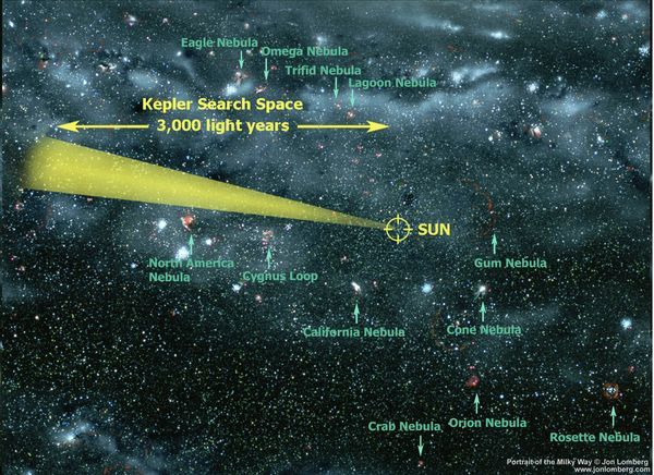 Kepler search range. Credit: NASA.