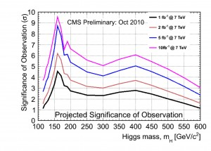 This plot shows the confidence with which the CMS collaboration should be able to observe the Higgs with different amounts of collision data. Image courtesy of the CMS Collaboration.