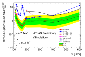 This plot shows the ATLAS collaboration's projected ability to rule out Higgs bosons of different masses by the end of 2011. Wherever a line dips below the dotted line at 1, ATLAS will be able to exclude the Higgs at that mass. Image courtesy of the ATLAS Collaboration.