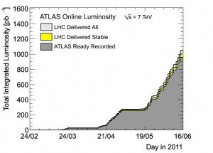 ATLAS luminosity plot