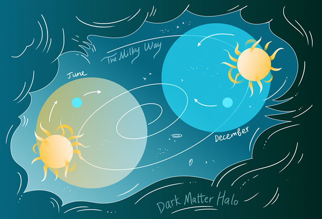 "Illustration of June to December ""The Milky Way: Dark Matter Halo"""