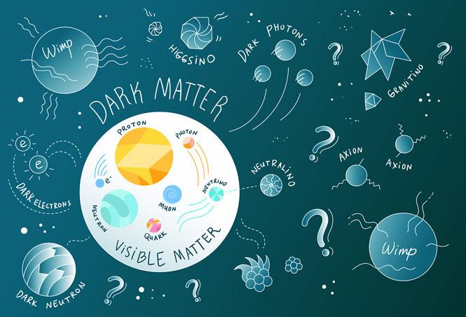 Illustration of dark matter, visible matter, dark neutron, WIMP, dark electrons, neutrino, axion, grintino