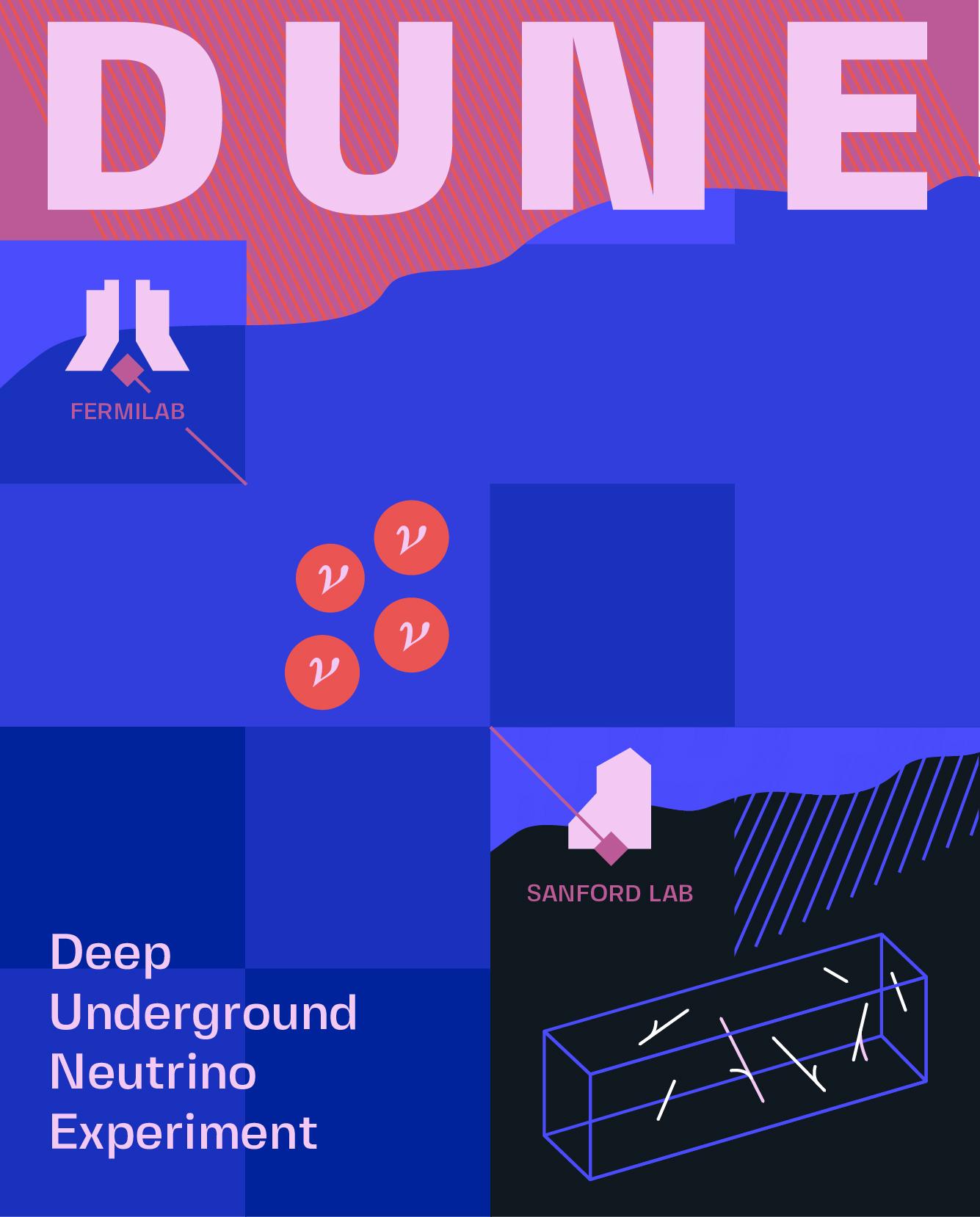 DUNE: Deep Underground Neutrino Experiment