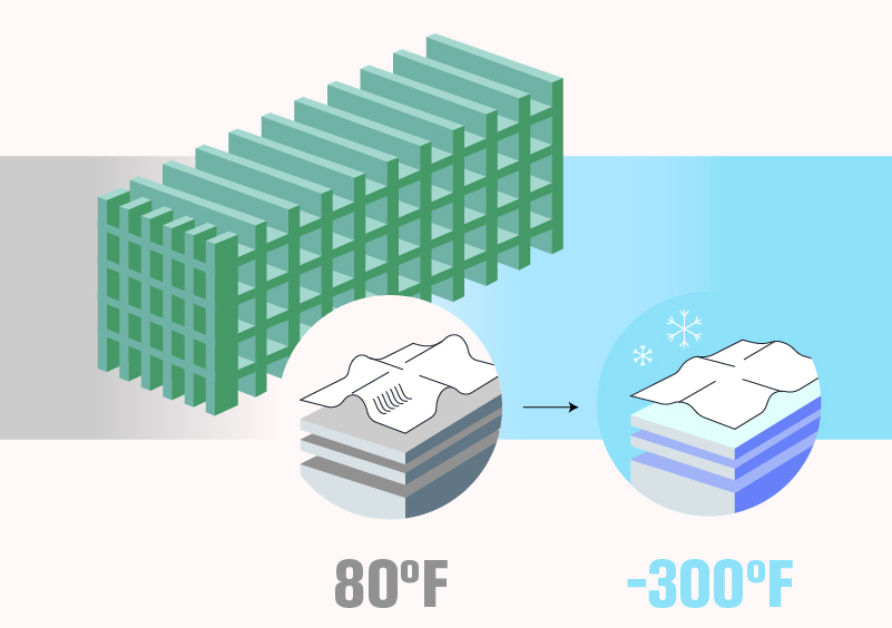 "Illustration of field cage ""80 degrees Fahrenheit"" ""-300 degrees Fahrenheit"" (green, blue, grey)"