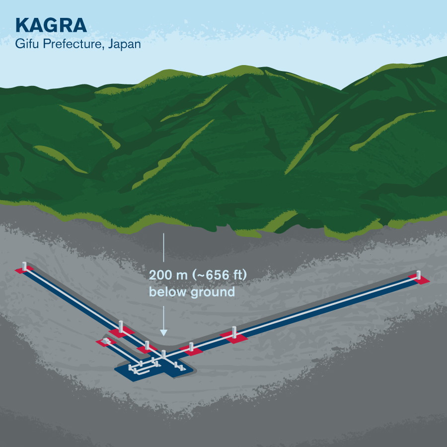 Illustrated diagram of KAGRA site underground