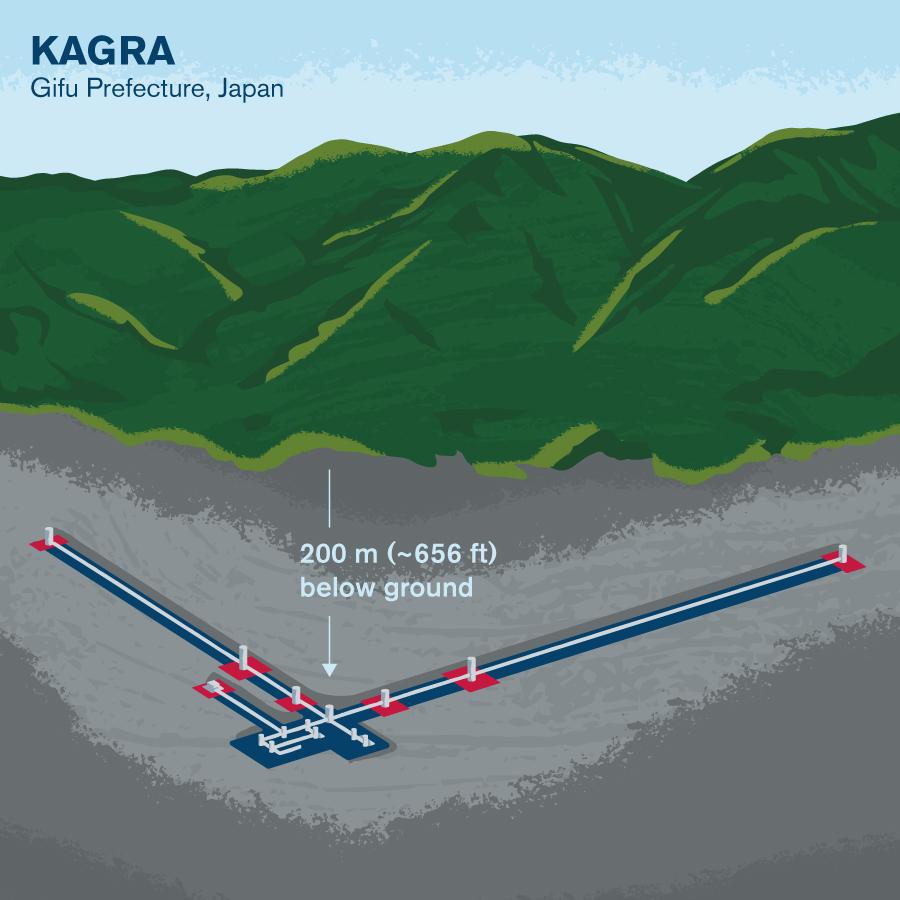 Illustrated diagram of KAGRA site underground
