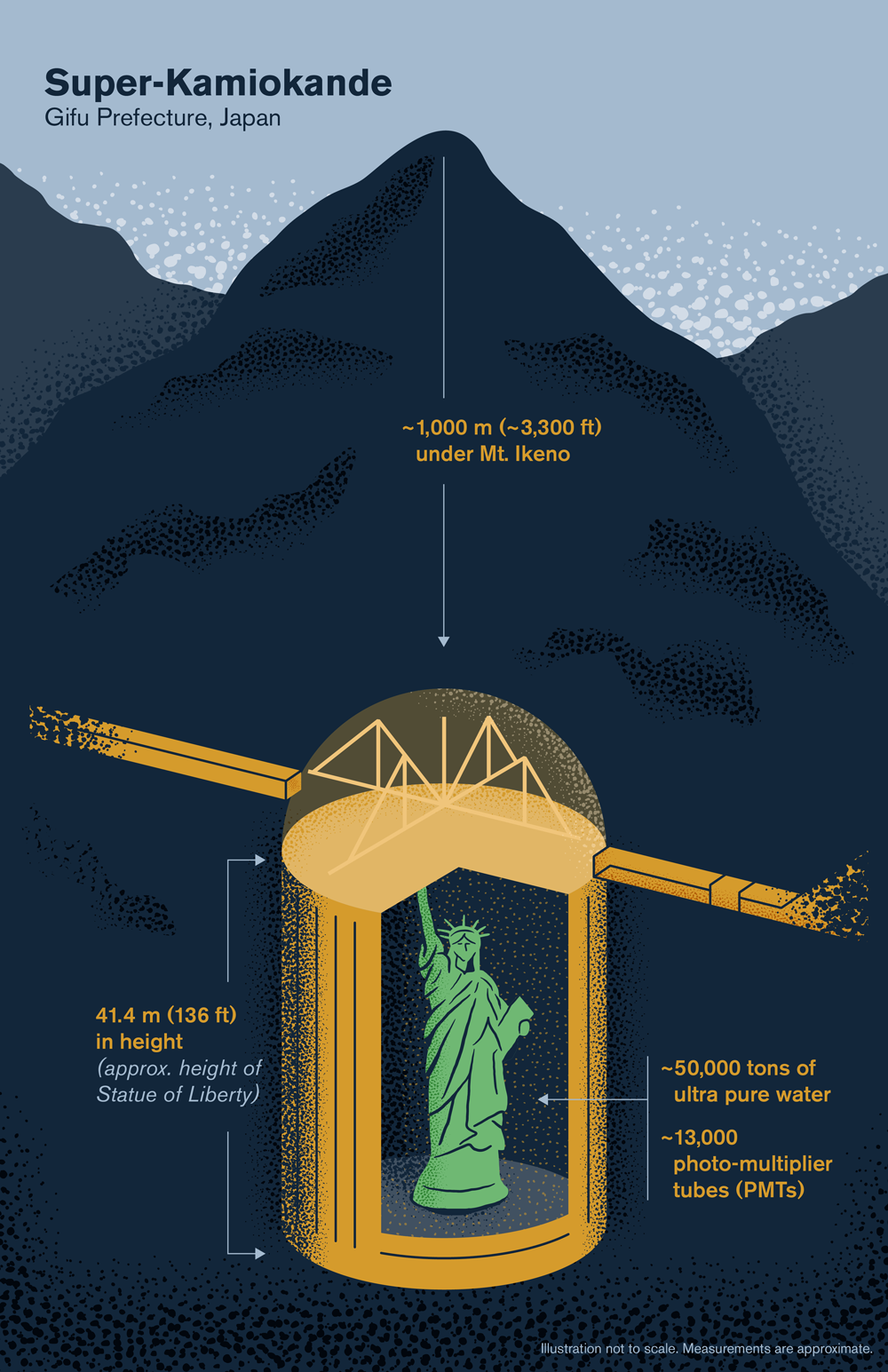 Illustration of the Super-K detector located ~1000 meters under Mt. Ikeno and about the same height as the Statue of Liberty