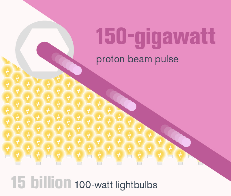 "Illustration of ""15 billion 100-watt lightbulbs"" ""150-gigawatt proton beam pulse"" (pink, magenta, mustard, white, grey)"