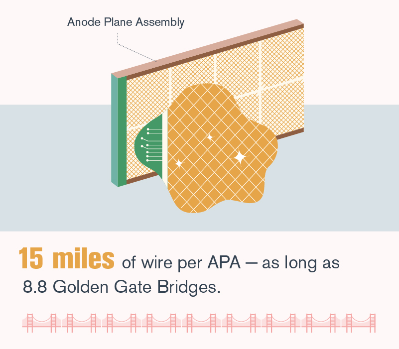 "Illustration of ""15 miles of wire per APA – as long as 8.8 Golden Gate Bridges"" (green, white, mustard, grey, red, brown)"