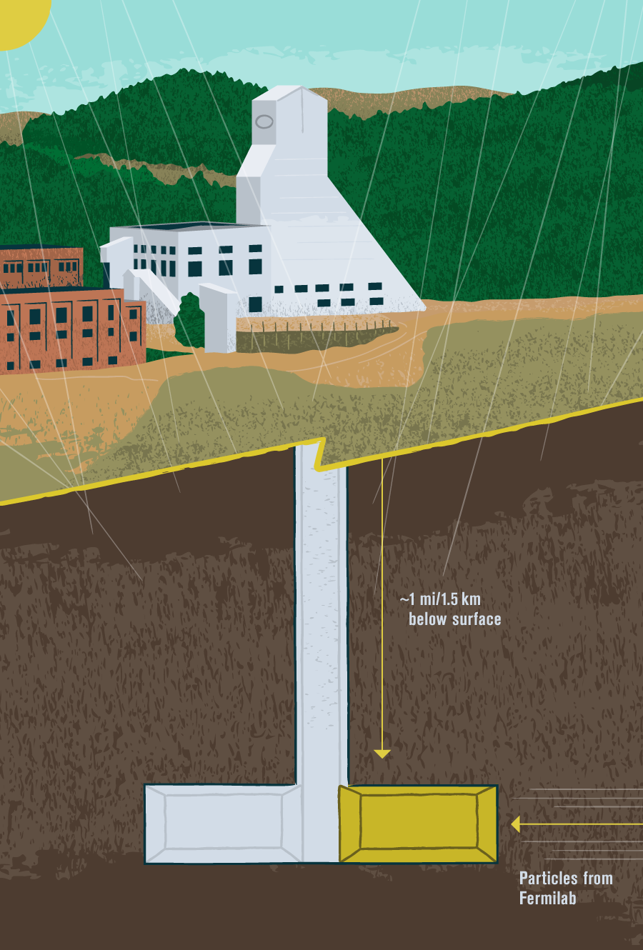 Illustration: Cosmic rays coming from above, neutrinos coming from Fermilab, and dust everywhere except in the detector