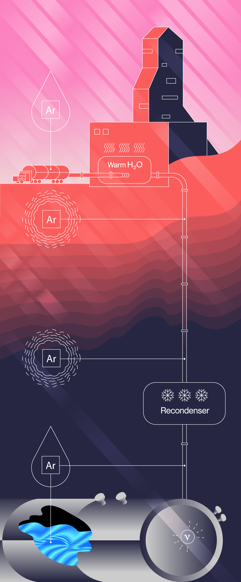 Graphic showing production of liquid argon