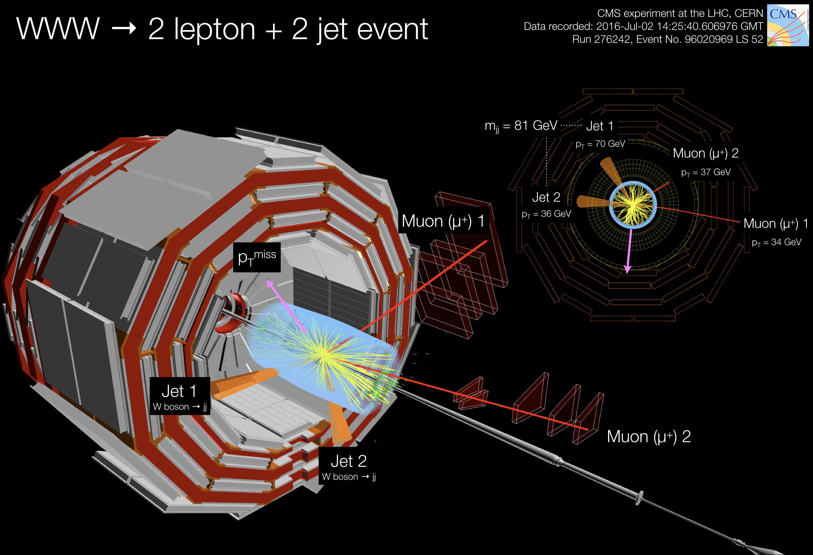WWW -> 2 lepton + 2 jet event