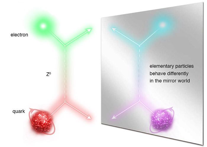 Illustration of Jefferson Lab symmetry breaking