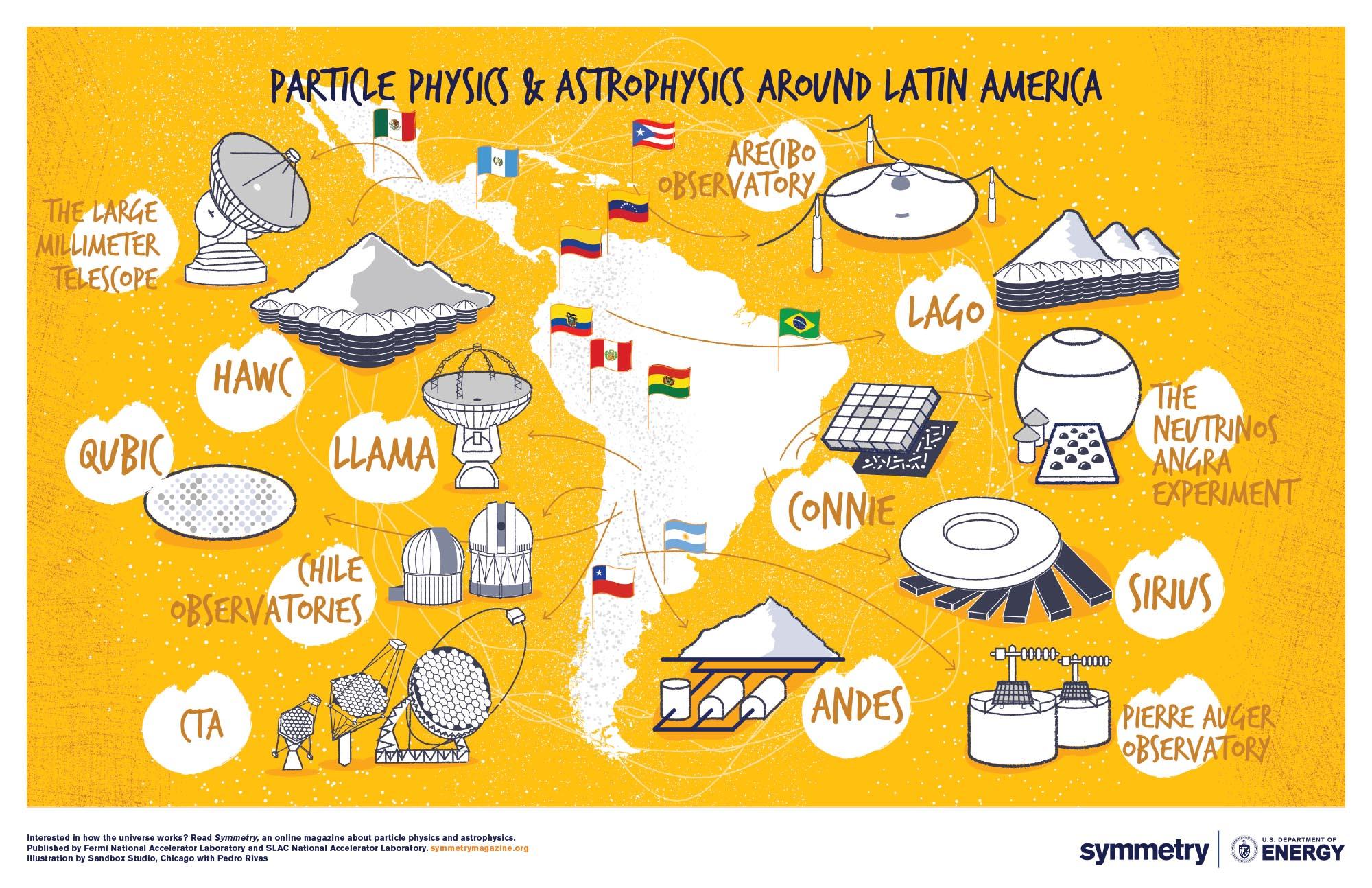 Poster: Latin America Series