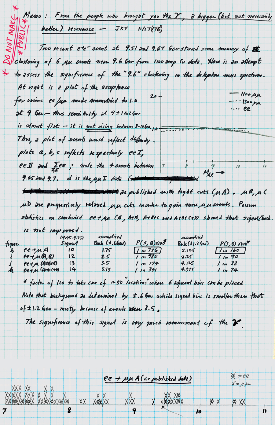Logbook of Bottom Quark: Oct 2005