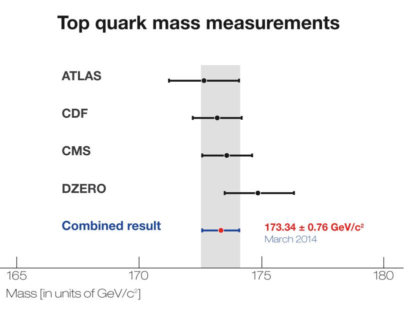 Image of top quark measurement chart