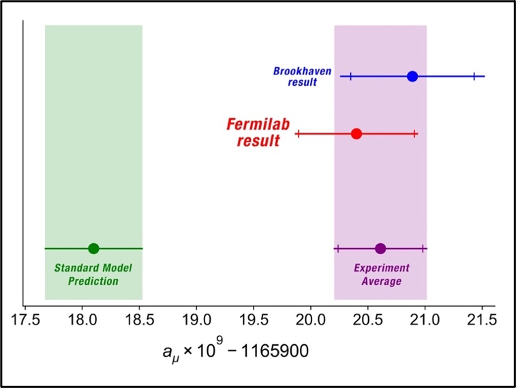 Graph showing that the experimental results from both Fermilab and Brookhaven are outside the prediction from the Standard Model
