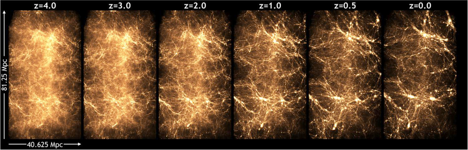 A simulation shows how matter is distributed in the universe over time