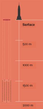 Empire State Building comparison