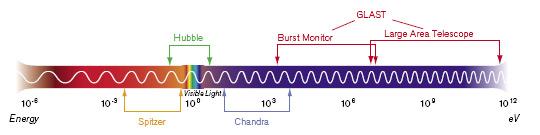 GLAST Chart