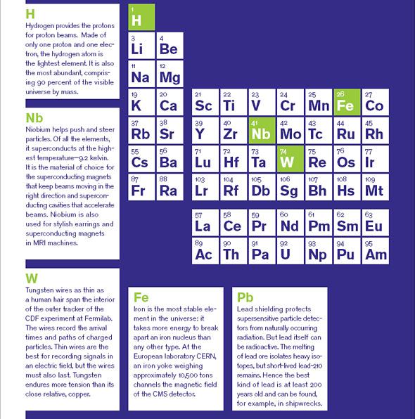 Periodic Table Symmetry Magazine