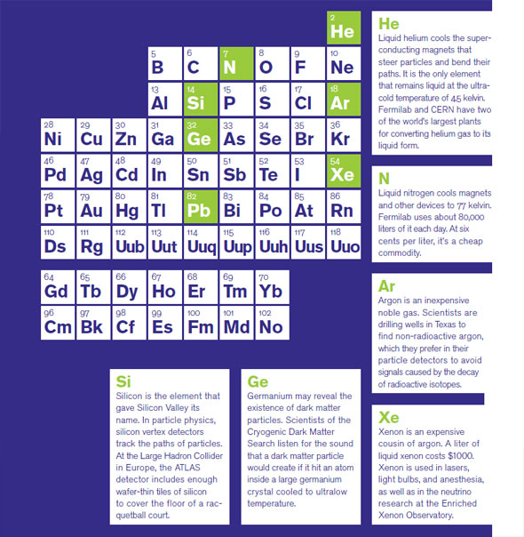 Periodic table | symmetry magazine
