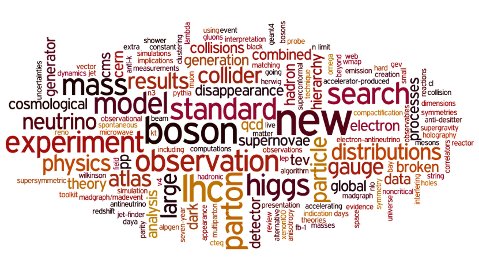 Image of 2012 INSPIRE top cited papers: word cloud
