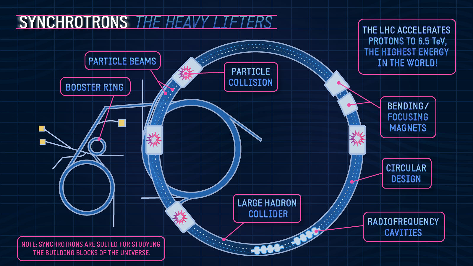 """Synchrotron the heavy lifters"" diagram"