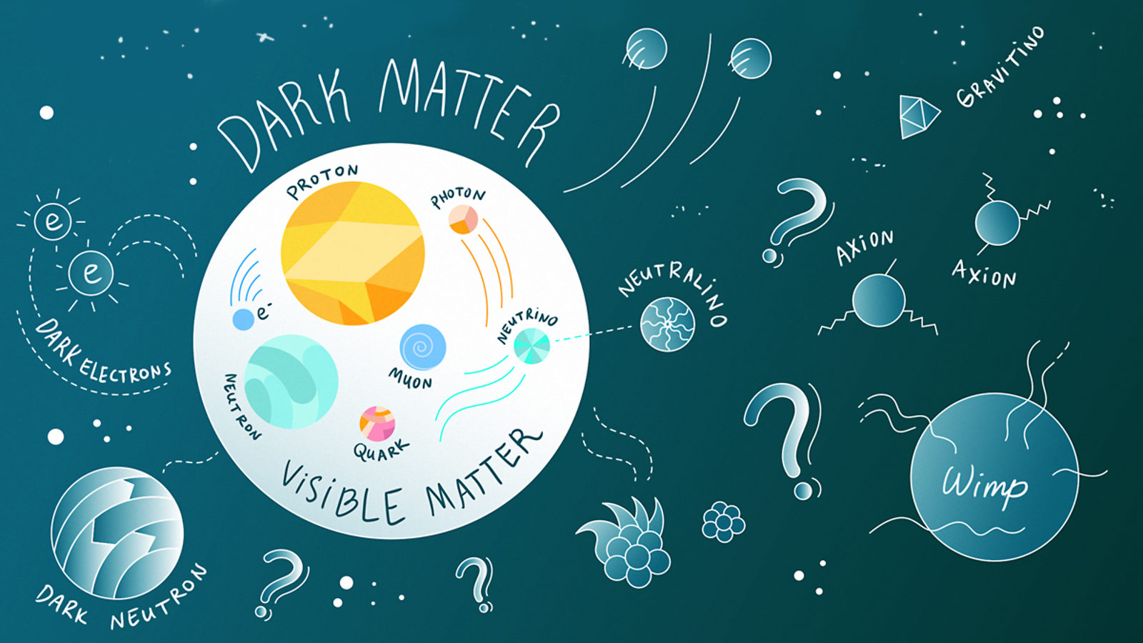 Illustration of dark matter, visible matter, dark neutron, WIMP, dark electrons, neutrino, axion, grintino