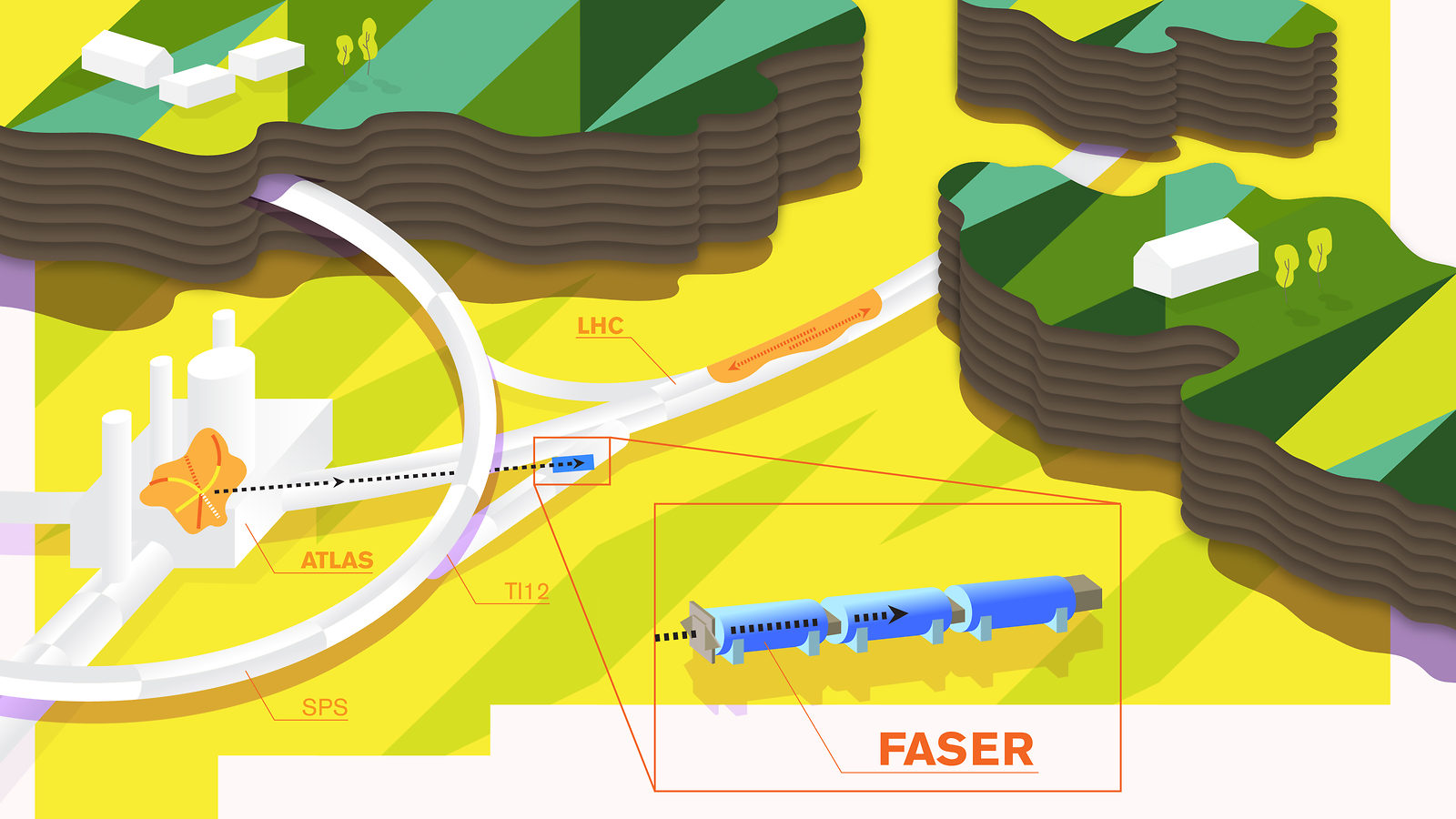 An illustration of the FASER experiment