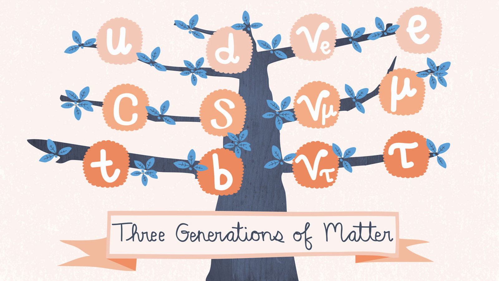 "Illustration of particle generation tree ""Three Generations of Matter"""