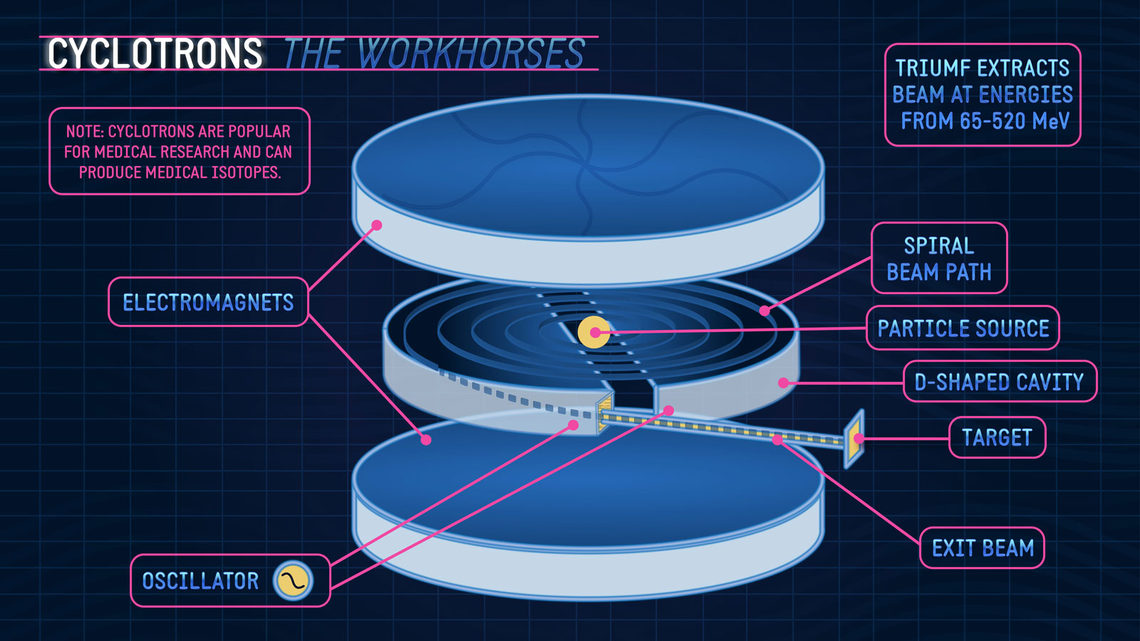 """Cyclotron the workhorses"" diagram"