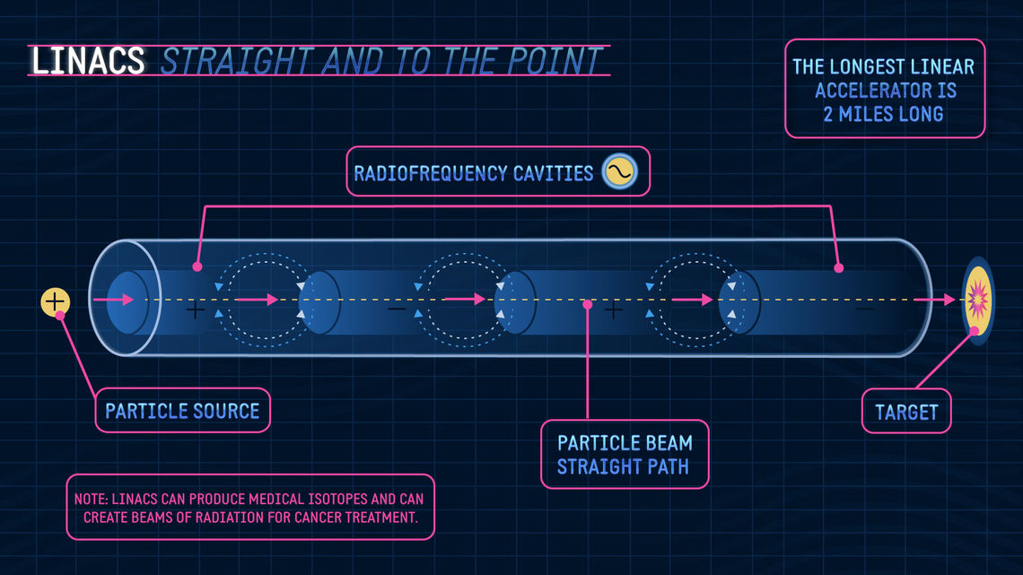 """LINAC straight and to the point"" diagram"