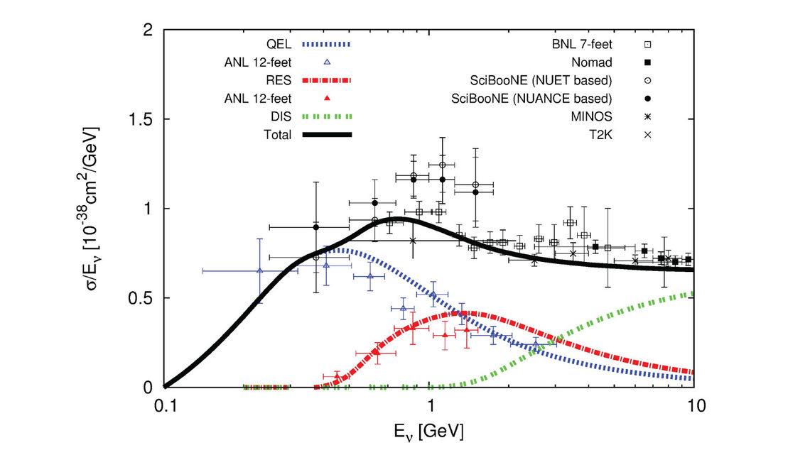 Plot about nteractions between neutrinos and atomic nuclei