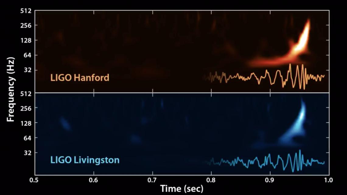 LIGO waveform
