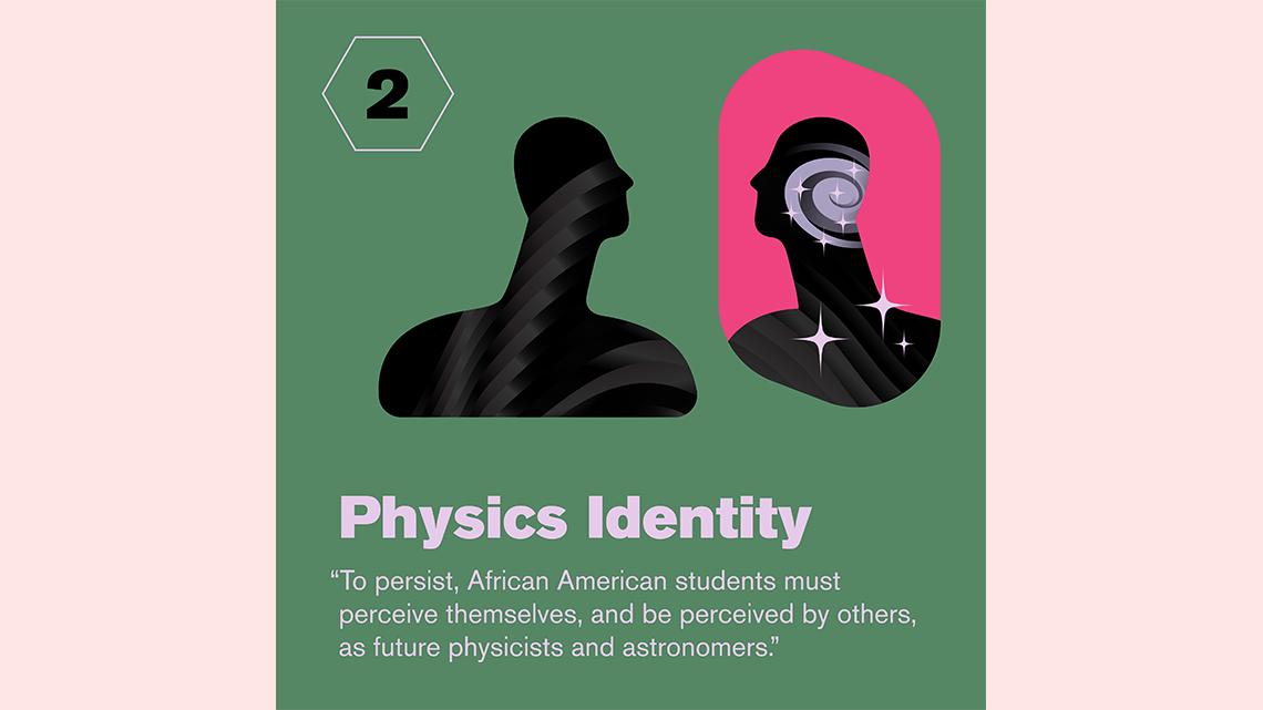 2: Physics identity