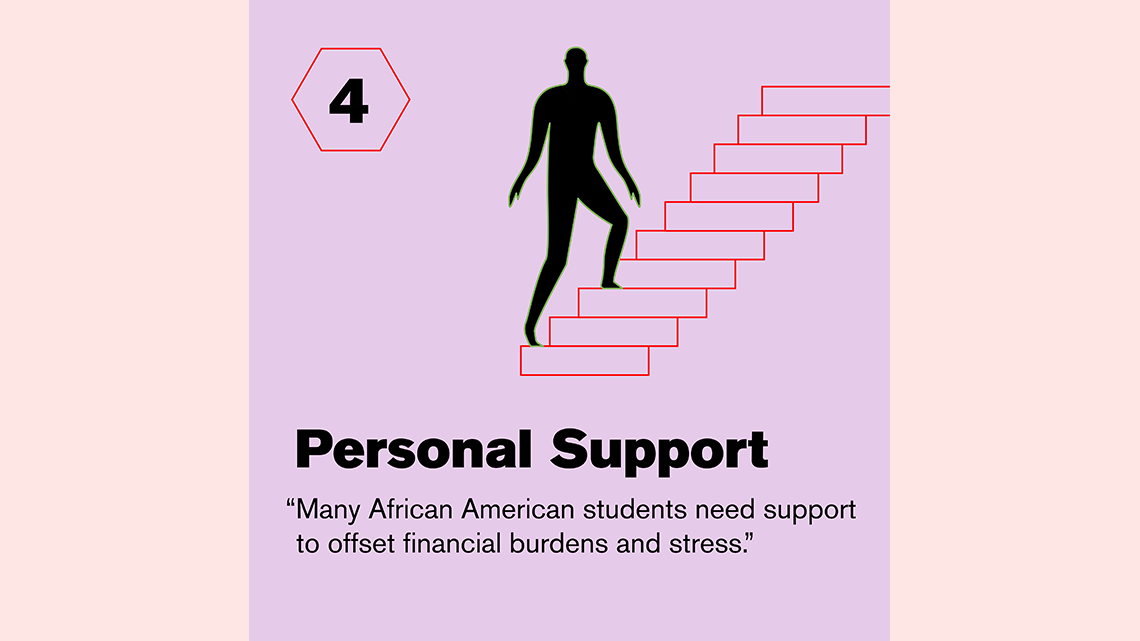 4: Personal support
