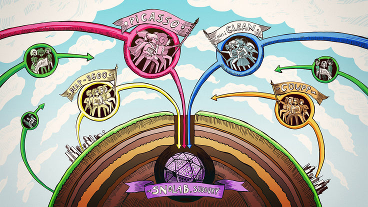 """Illustration of Journey to SNOLAB """"Picasso"""" """"Mini Clean"""" """"COUPP"""" DEAP-360"""""""